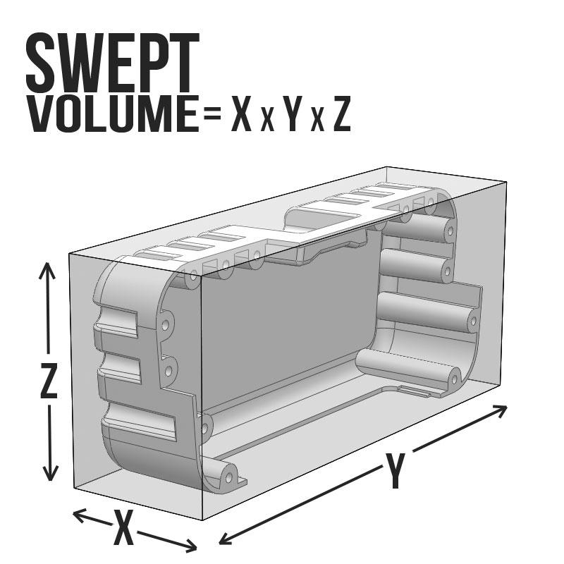 swept-volume